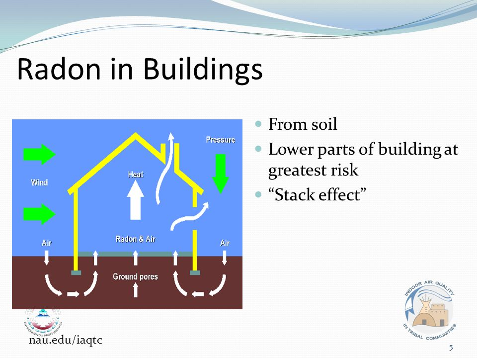 Radon in Buildings From soil Lower parts of building at greatest risk Stack effect 5