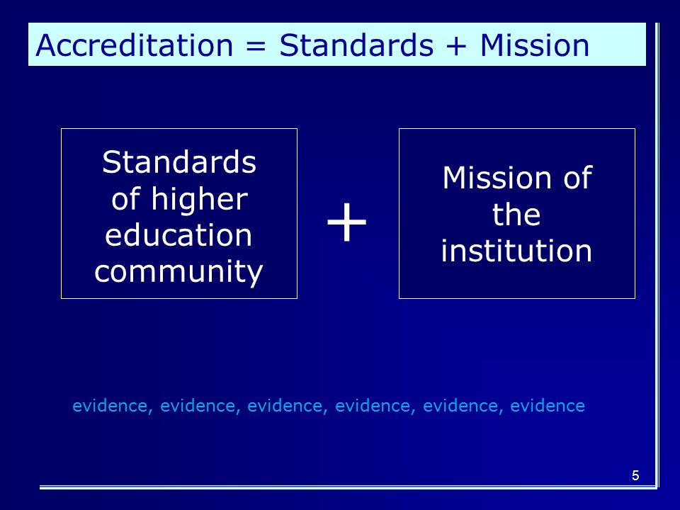 + Standards of higher education community Mission of the institution evidence, evidence, evidence, evidence, evidence, evidence Accreditation = Standards + Mission 5