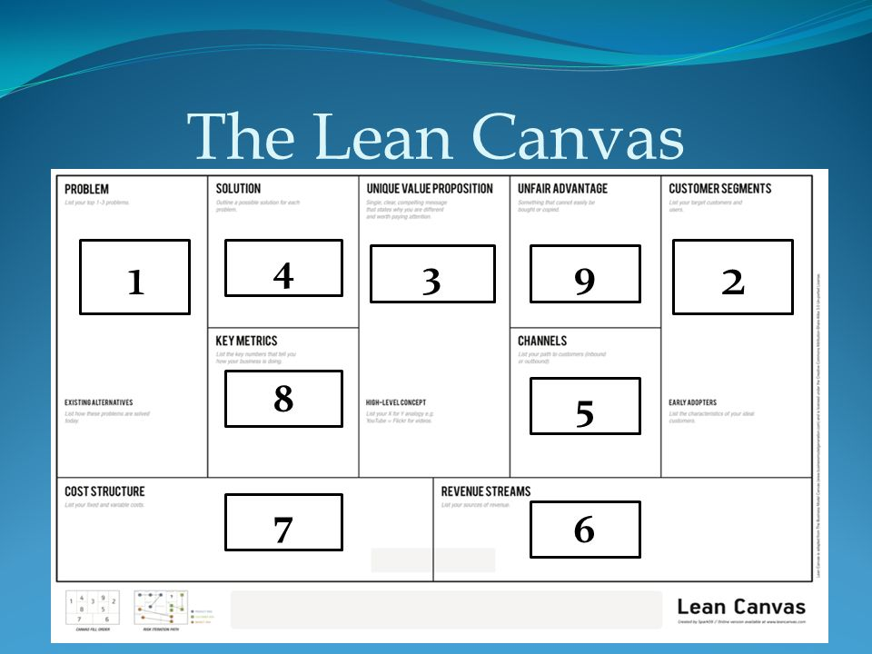 Section 1 lean canvas section 2 business model canvas section 3 3 the lean canvas 1d 2 1 3 4 5 6 7 8 9 malvernweather Images