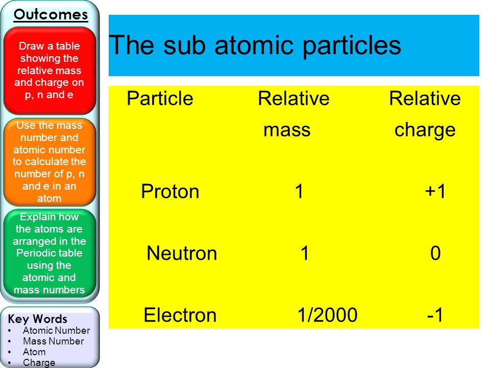 Use the mass number and atomic number to calculate the number of p 3 use urtaz Gallery