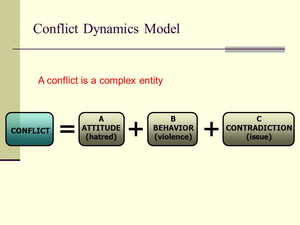 Conflict Dynamics Model CONFLICT A ATTITUDE (hatred) B BEHAVIOR (violence) C CONTRADICTION (issue) A conflict is a complex entity