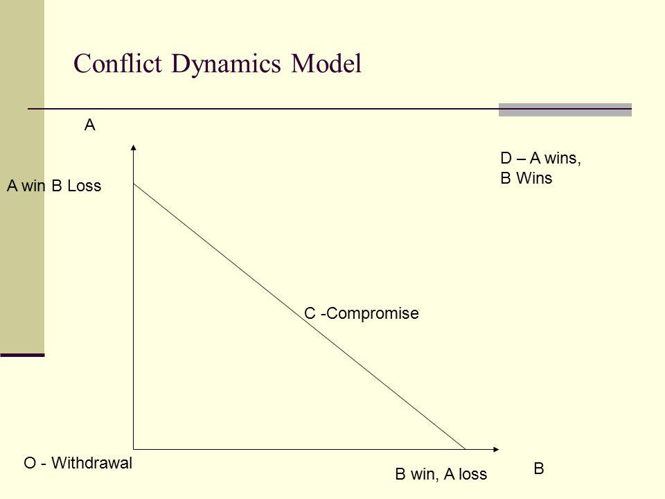 Conflict Dynamics Model A B C -Compromise O - Withdrawal A win B Loss B win, A loss D – A wins, B Wins