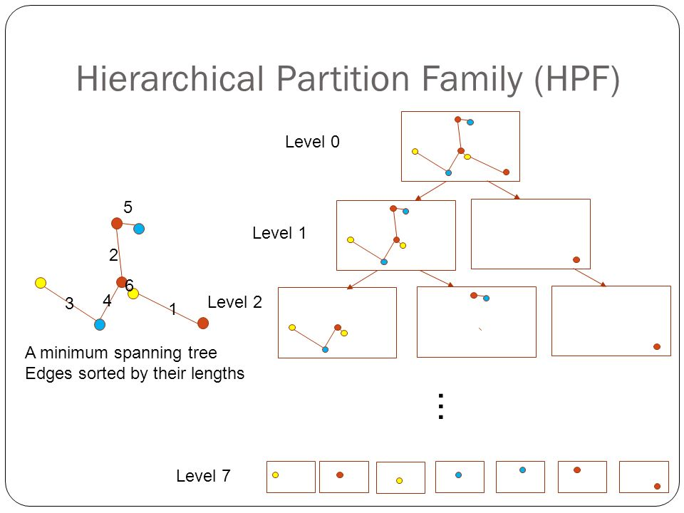Hierarchical Partition Family (HPF) A minimum spanning tree Edges sorted by their lengths Level 0 Level 1 Level 2...