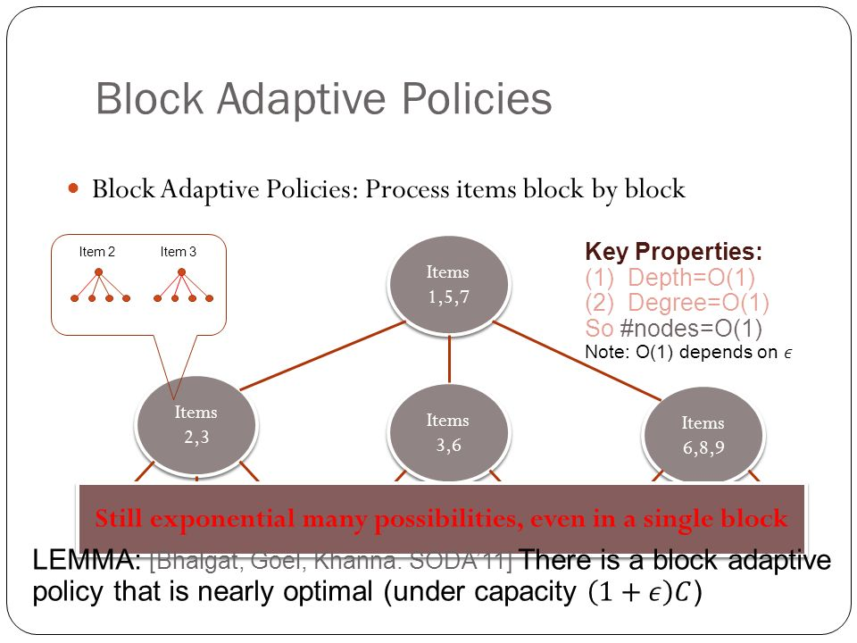 Items 1,5,7 Items 2,3 Items 3,6 Items 6,8,9 Item 2Item 3 Still exponential many possibilities, even in a single block Block Adaptive Policies Block Adaptive Policies: Process items block by block
