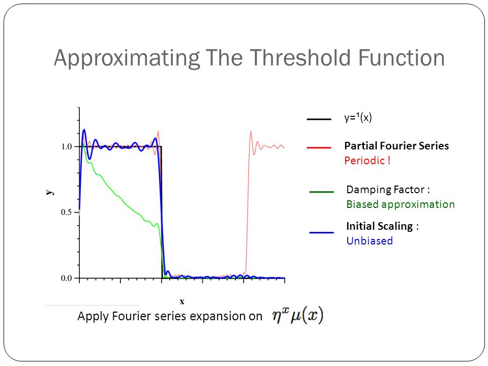 Approximating The Threshold Function y= ¹ (x) Partial Fourier Series Periodic .