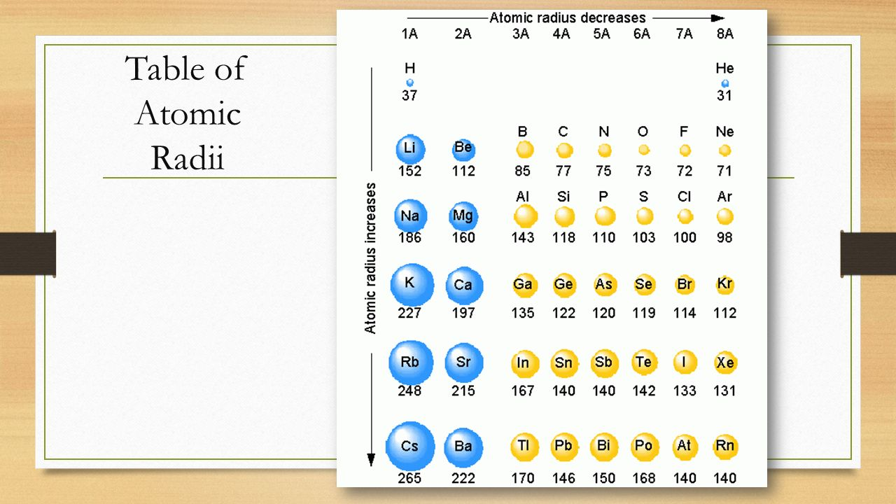 Chapter 6 the periodic table periodic table elements are arranged 10 definition gamestrikefo Images