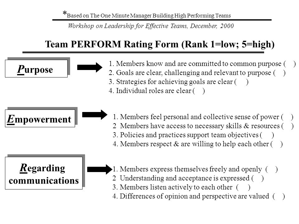 Workshop on Leadership for Effective Teams, December, 2000 * Based on The One Minute Manager Building High Performing Teams Team PERFORM Rating Form (Rank 1=low; 5=high) P urpose 1.
