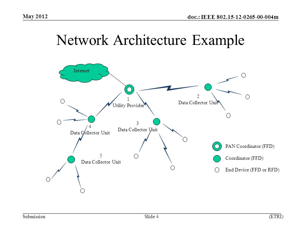doc.: IEEE m Submission Network Architecture Example May 2012 (ETRI)Slide 4 Internet 1 Utility Provider 2 Data Collector Unit PAN Coordinator (FFD) Coordinator (FFD) End Device (FFD or RFD) 3 Data Collector Unit 4 Data Collector Unit 5 Data Collector Unit