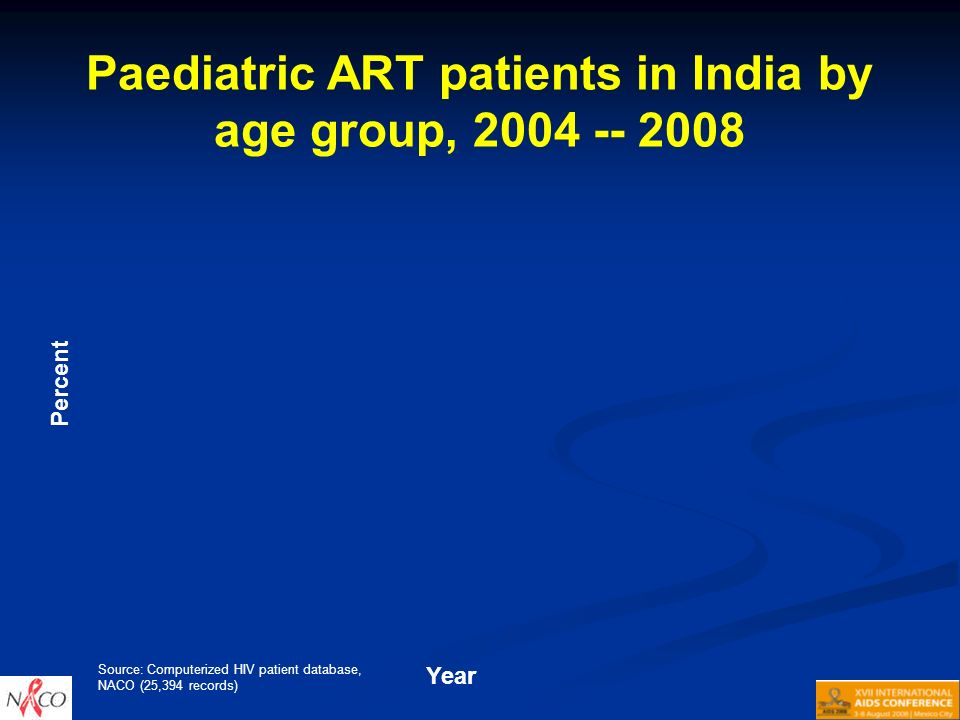 Paediatric ART patients in India by age group, 2004 -- 2008 Percent Year Source: Computerized HIV patient database, NACO (25,394 records)