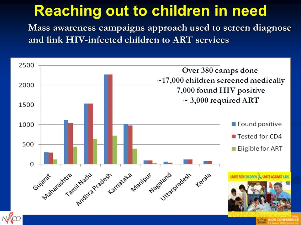 Reaching out to children in need Over 380 camps done ~17,000 children screened medically 7,000 found HIV positive ~ 3,000 required ART Mass awareness campaigns approach used to screen diagnose and link HIV-infected children to ART services
