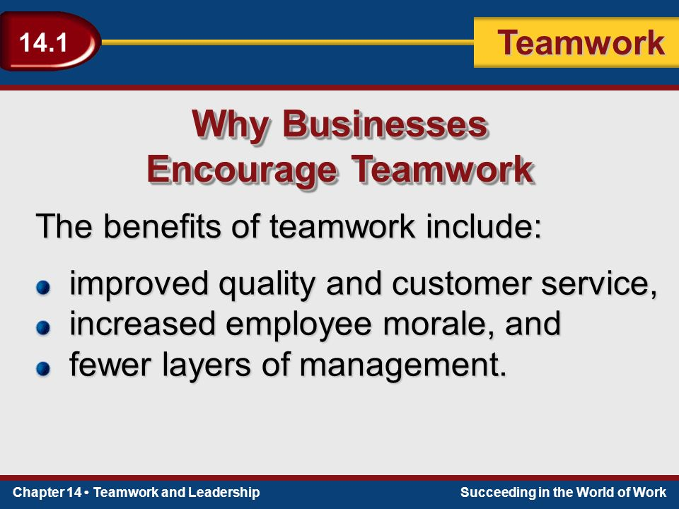 Chapter 14 Teamwork and LeadershipSucceeding in the World of Work Teamwork 14.1 The benefits of teamwork include: Why Businesses Encourage Teamwork Why Businesses Encourage Teamwork improved quality and customer service, increased employee morale, and fewer layers of management.