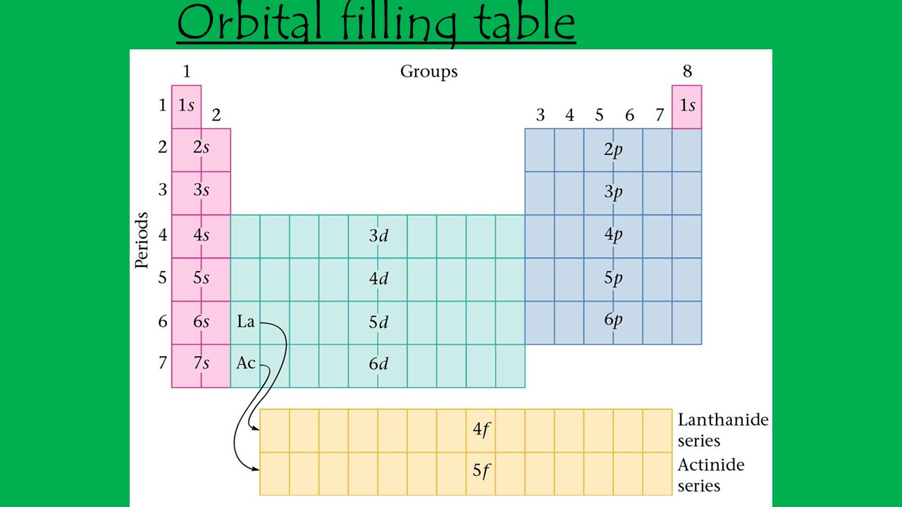 Energy unit orbital diagrams electrons configurations ppt 2 orbital filling table gamestrikefo Gallery