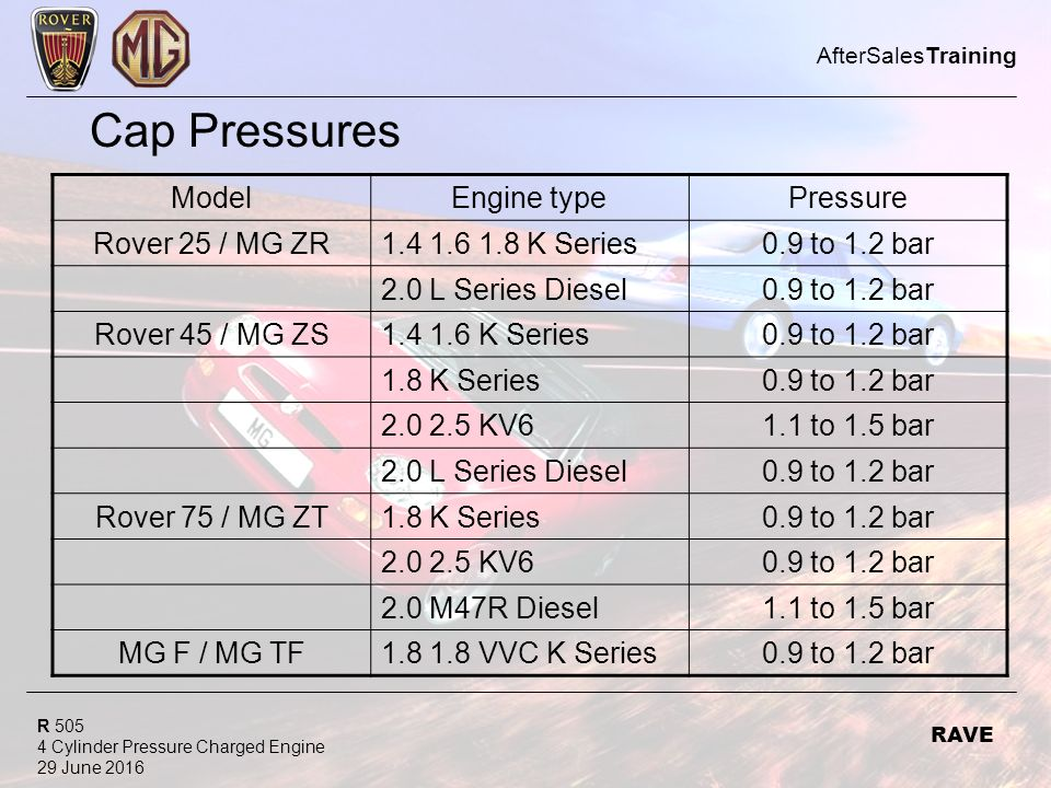 R 505 4 Cylinder Pressure Charged Engine 29 June 2016 AfterSalesTraining RAVE Cap Pressures ModelEngine typePressure Rover 25 / MG ZR1.4 1.6 1.8 K Series0.9 to 1.2 bar 2.0 L Series Diesel0.9 to 1.2 bar Rover 45 / MG ZS1.4 1.6 K Series0.9 to 1.2 bar 1.8 K Series0.9 to 1.2 bar 2.0 2.5 KV61.1 to 1.5 bar 2.0 L Series Diesel0.9 to 1.2 bar Rover 75 / MG ZT1.8 K Series0.9 to 1.2 bar 2.0 2.5 KV60.9 to 1.2 bar 2.0 M47R Diesel1.1 to 1.5 bar MG F / MG TF1.8 1.8 VVC K Series0.9 to 1.2 bar