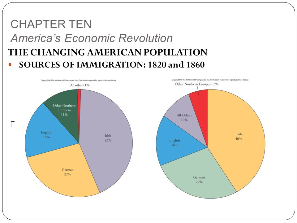 CHAPTER TEN America's Economic Revolution THE CHANGING AMERICAN POPULATION  SOURCES OF IMMIGRATION: 1820 and 1860