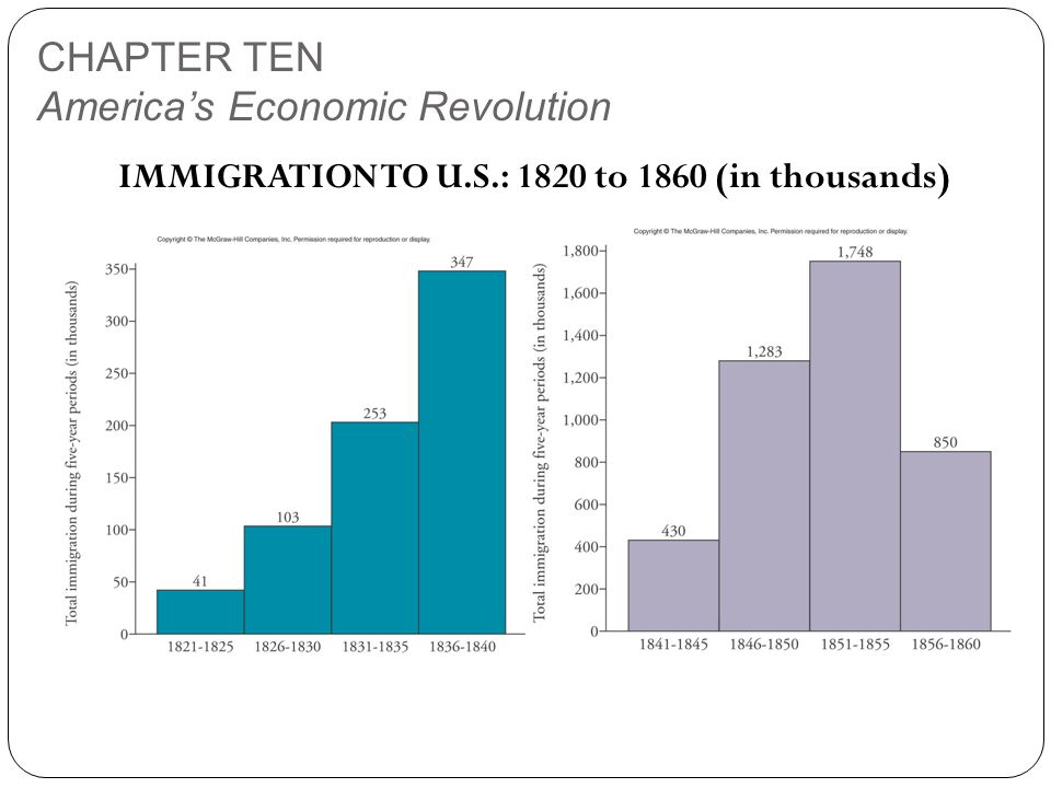 CHAPTER TEN America's Economic Revolution IMMIGRATION TO U.S.: 1820 to 1860 (in thousands)
