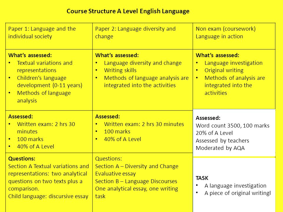 Learning Objectives To Understand What You Will Study In As And  Course Structure A Level English Language Paper  Language And The  Individual Society Paper