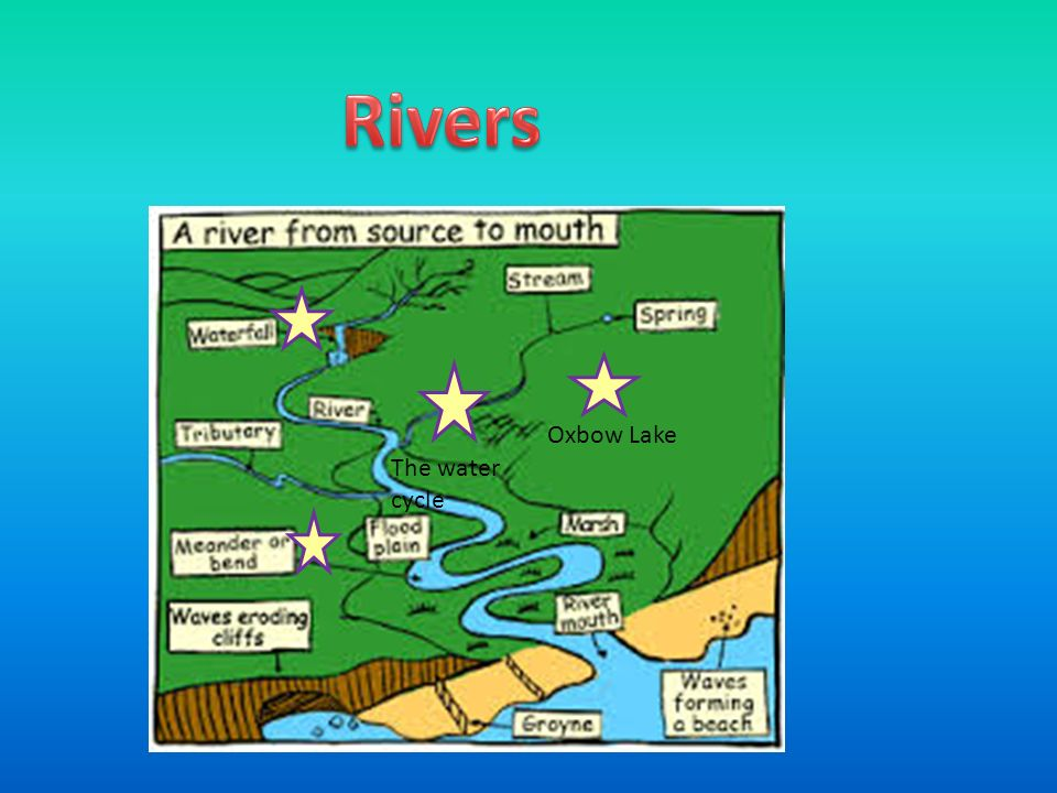 Oxbow Lake The water cycle. Waterfalls Most rivers do not have a ...