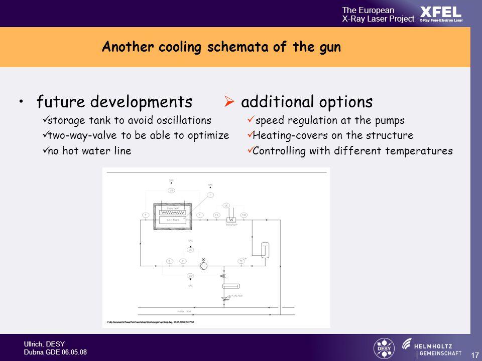 Ullrich, DESY Dubna GDE XFEL The European X-Ray Laser Project X-Ray ...