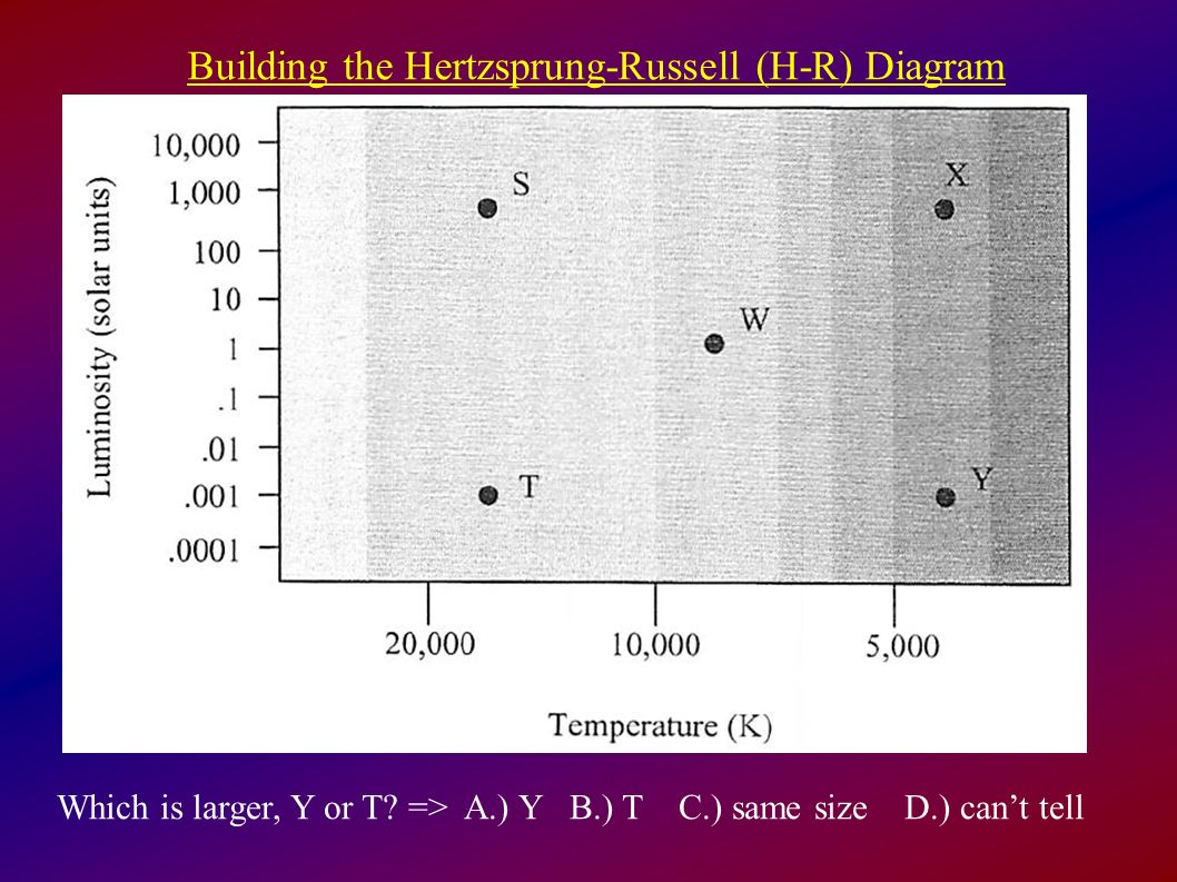 Measuring the stars how big are stars how far away are they how building the hertzsprung russell h r diagram which is larger y or t pooptronica
