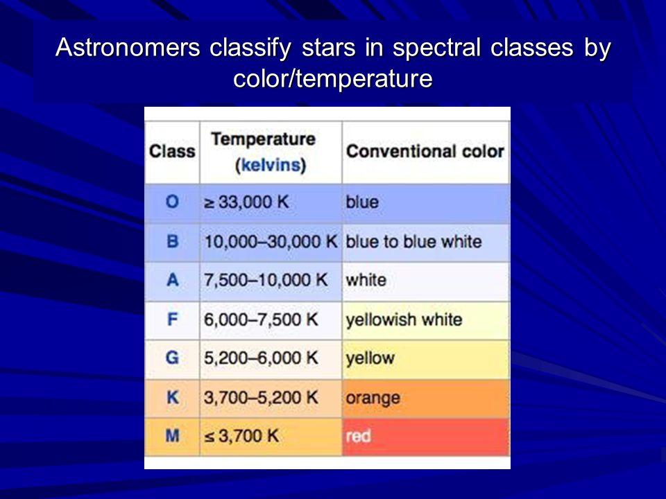 Temperature color h r diagram graph astronomers classify stars in 2 astronomers classify stars in spectral classes by colortemperature ccuart Choice Image