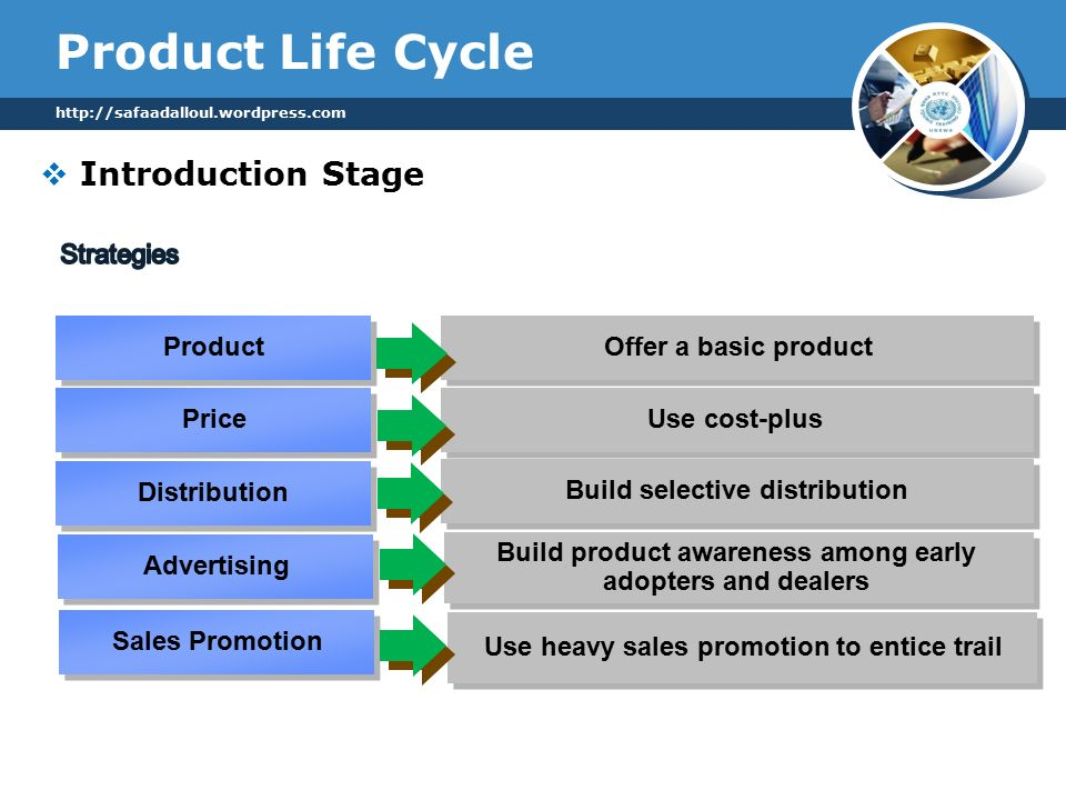 Product Life Cycle  Introduction Stage   Product Price Offer a basic product Use cost-plus Distribution Build selective distribution Advertising Build product awareness among early adopters and dealers Sales Promotion Use heavy sales promotion to entice trail