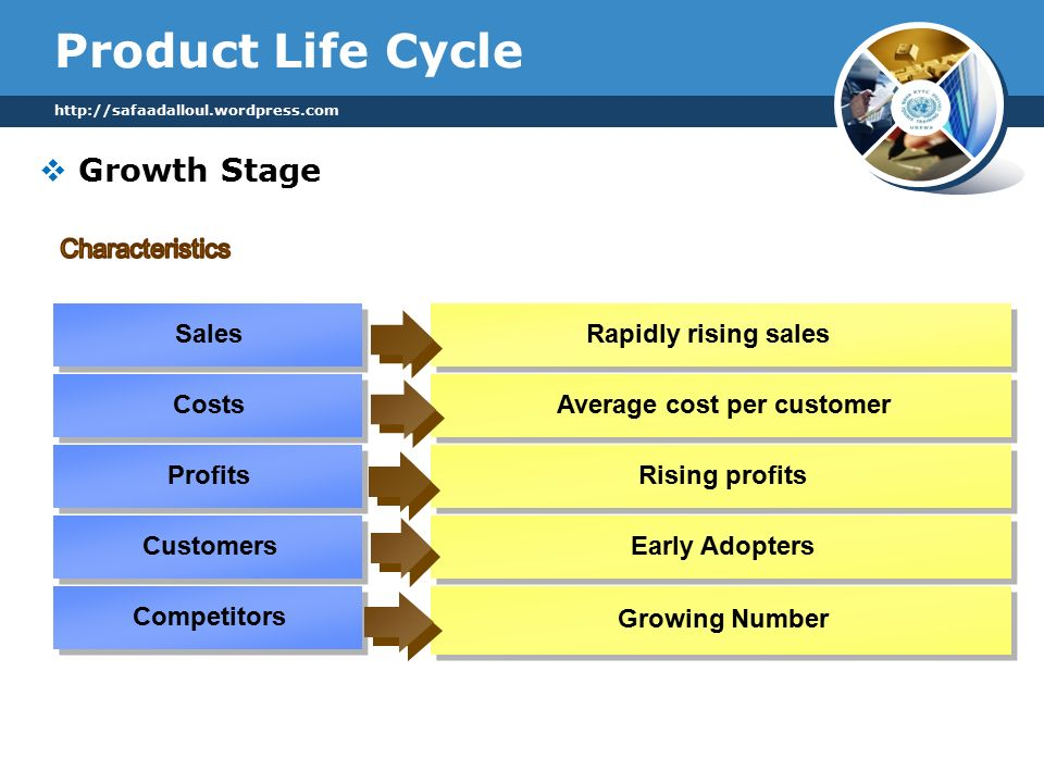 Product Life Cycle   Sales Costs Profits Customers Competitors Rapidly rising sales Average cost per customer Rising profits Early Adopters Growing Number  Growth Stage