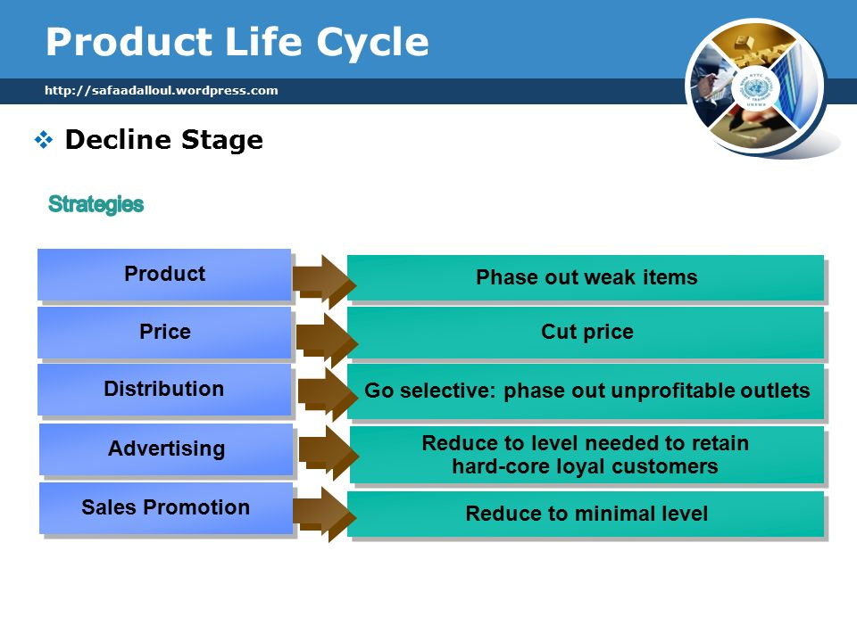 Product Life Cycle    Decline Stage Product Price Phase out weak items Cut price Distribution Go selective: phase out unprofitable outlets Advertising Reduce to level needed to retain hard-core loyal customers Reduce to level needed to retain hard-core loyal customers Sales Promotion Reduce to minimal level