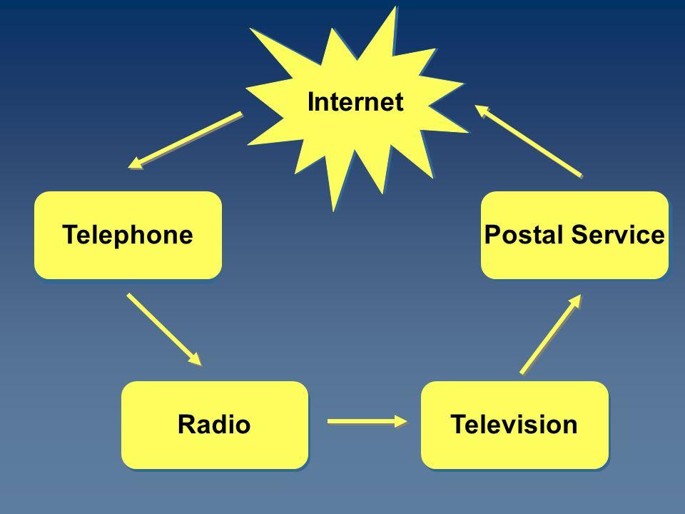 Internet Postal Service Television Telephone Radio