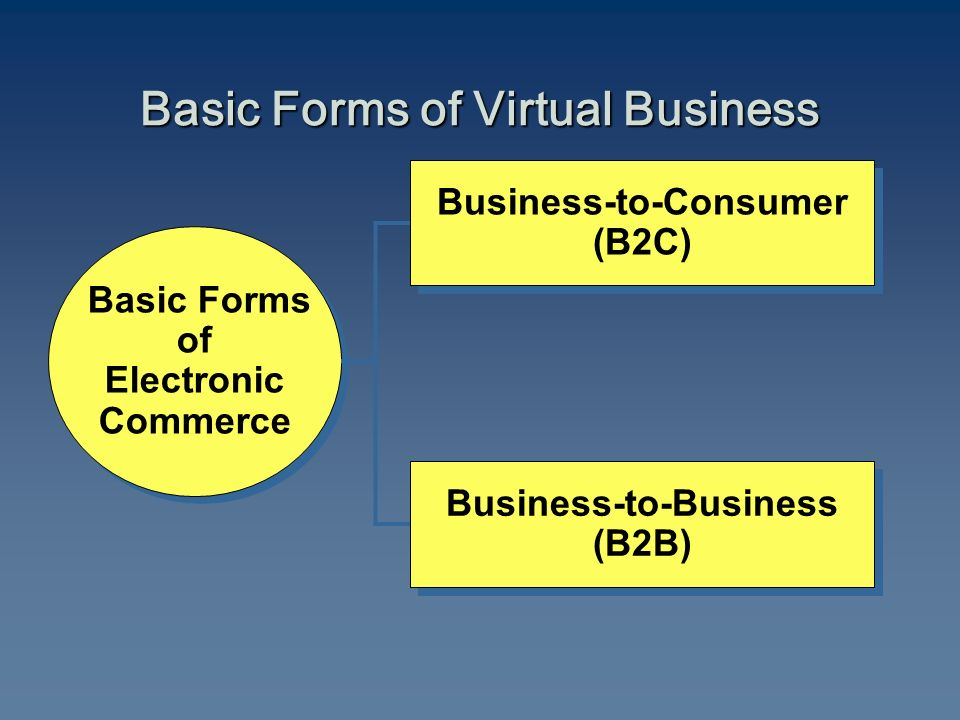 Business-to-Consumer (B2C) Business-to-Consumer (B2C) Basic Forms of Electronic Commerce Basic Forms of Electronic Commerce Business-to-Business (B2B) Business-to-Business (B2B) Basic Forms of Virtual Business