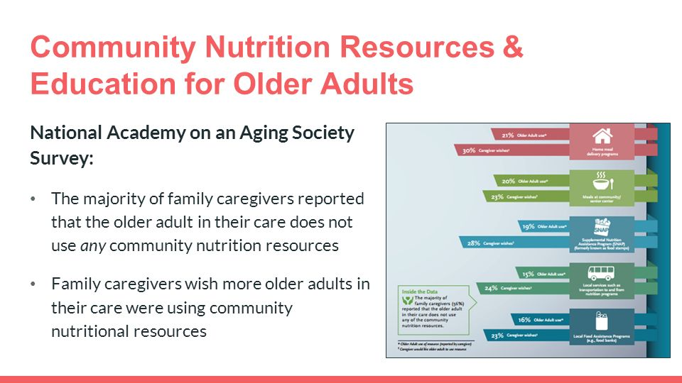 Community Nutrition Resources & Education for Older Adults National Academy on an Aging Society Survey: The majority of family caregivers reported that the older adult in their care does not use any community nutrition resources Family caregivers wish more older adults in their care were using community nutritional resources
