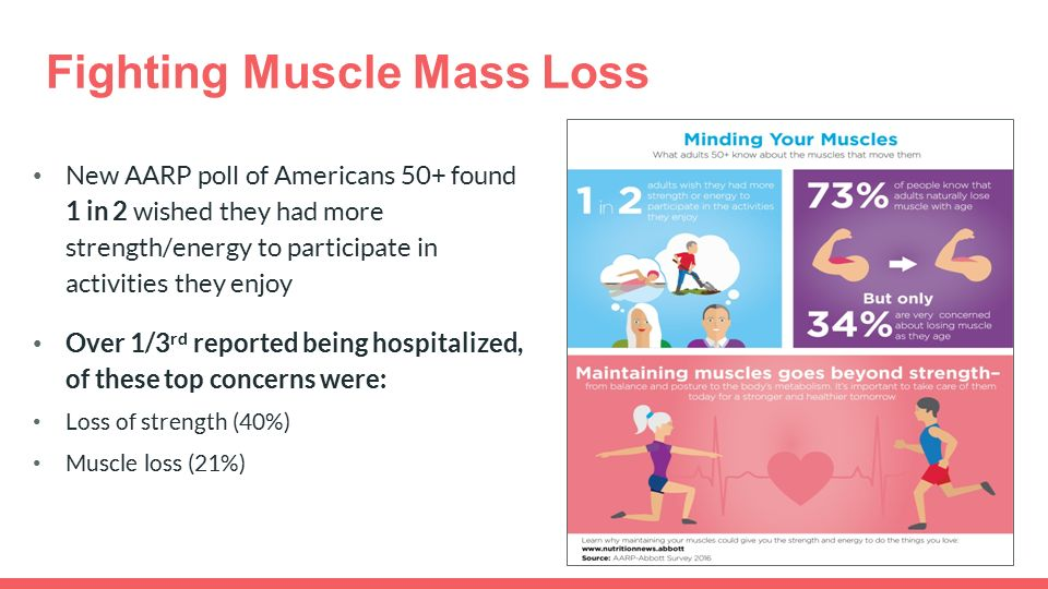 Fighting Muscle Mass Loss New AARP poll of Americans 50+ found 1 in 2 wished they had more strength/energy to participate in activities they enjoy Over 1/3 rd reported being hospitalized, of these top concerns were: Loss of strength (40%) Muscle loss (21%)