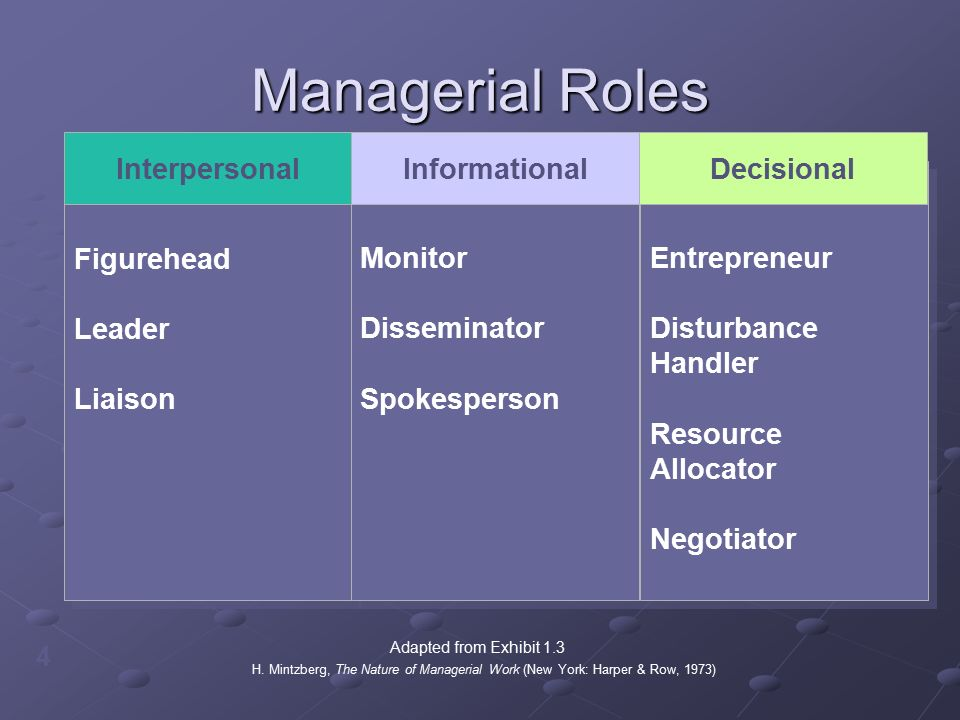 Managerial Roles 4 Figurehead Leader Liaison Figurehead Leader Liaison Monitor Disseminator Spokesperson Monitor Disseminator Spokesperson Entrepreneur Disturbance Handler Resource Allocator Negotiator Entrepreneur Disturbance Handler Resource Allocator Negotiator InterpersonalInformationalDecisional H.