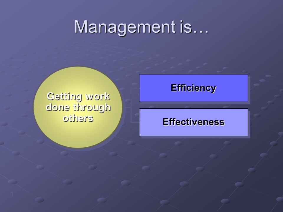 Management is… 1 EffectivenessEffectiveness EfficiencyEfficiency Getting work done through others