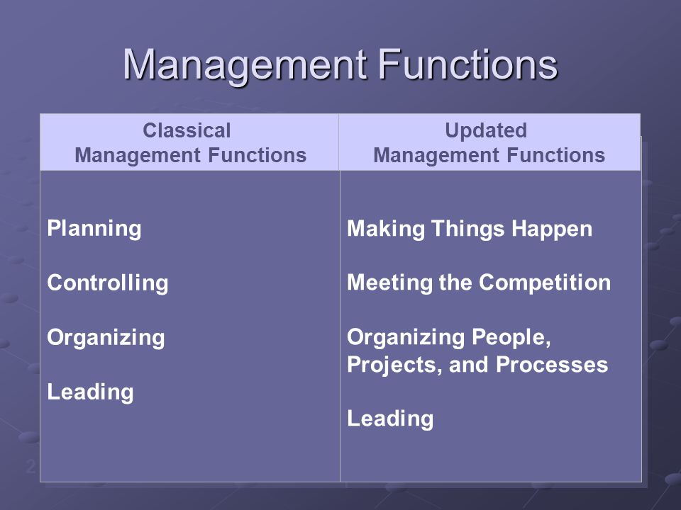 Management Functions Planning Controlling Organizing Leading Planning Controlling Organizing Leading Making Things Happen Meeting the Competition Organizing People, Projects, and Processes Leading Making Things Happen Meeting the Competition Organizing People, Projects, and Processes Leading Classical Management Functions Updated Management Functions 2