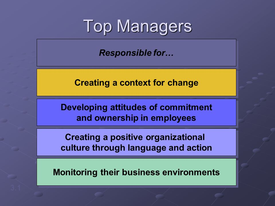 Top Managers 3.1 Responsible for… Creating a context for change Developing attitudes of commitment and ownership in employees Creating a positive organizational culture through language and action Monitoring their business environments