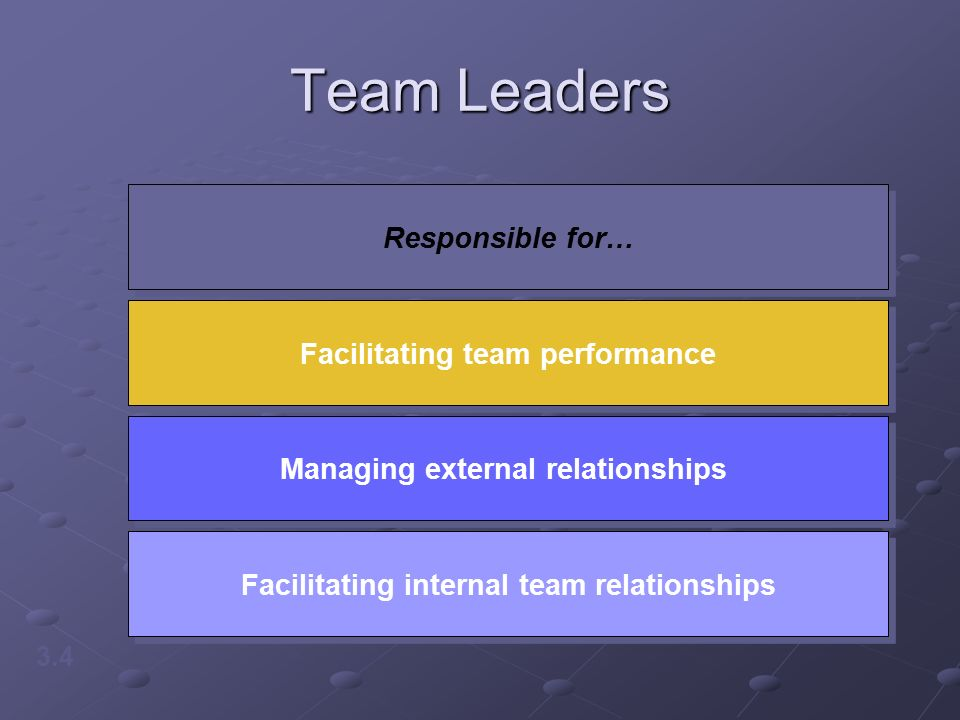 Team Leaders 3.4 Responsible for… Facilitating team performance Managing external relationships Facilitating internal team relationships