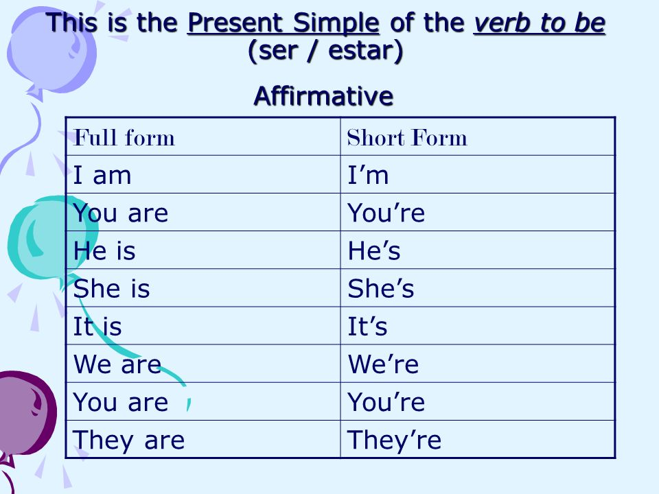 Teacher: Ana Furtado. This is the Present Simple of the verb to be ...