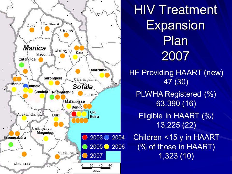 Guro Tambara Chemba Maringue Macossa Sussundenga Machaze Machanga Muanza Cheringoma Chibabava HF Providing HAART (new) 47 (30) PLWHA Registered (%) 63,390 (16) Eligible in HAART (%) 13,225 (22) Children <15 y in HAART (% of those in HAART) 1,323 (10) HIV Treatment Expansion Plan 2007 2003 2004 2005 2006 2007