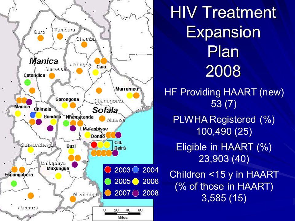 Guro Tambara Chemba Maringue Macossa Sussundenga Machaze Machanga Muanza Cheringoma Chibabava HF Providing HAART (new) 53 (7) PLWHA Registered (%) 100,490 (25) Eligible in HAART (%) 23,903 (40) Children <15 y in HAART (% of those in HAART) 3,585 (15) HIV Treatment Expansion Plan 2008 2003 2004 2005 2006 2007 2008