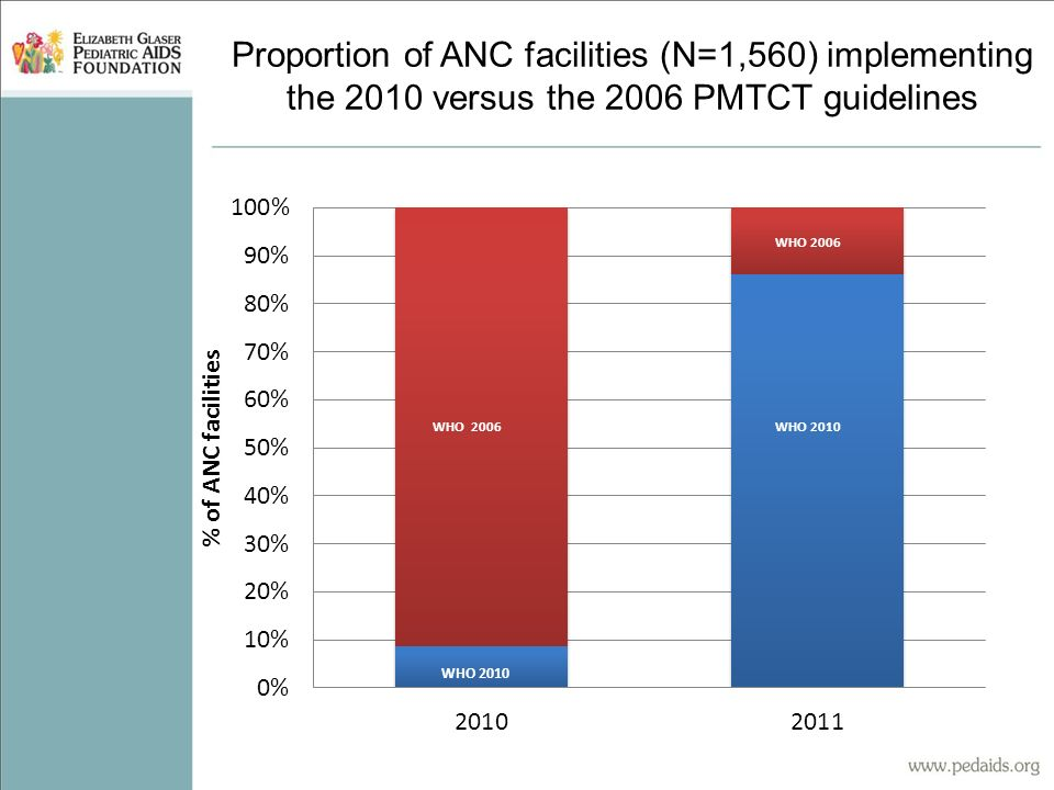 Proportion of ANC facilities (N=1,560) implementing the 2010 versus the 2006 PMTCT guidelines