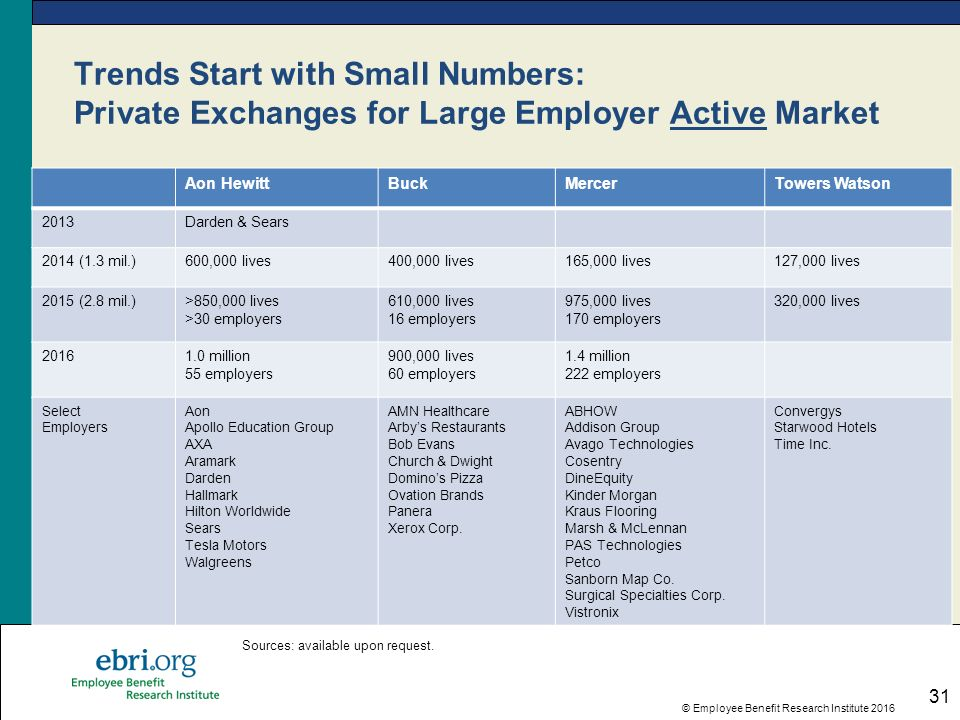 31 Employee Benefit Research Insute 2016 Trends Start With Small Numbers Private Exchanges For Large Employer Active Market Aon Hewittbuckmercertowers