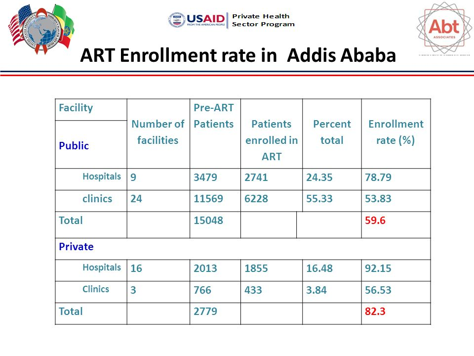 Facility Number of facilities Pre-ART Patients Patients enrolled in ART Percent total Enrollment rate (%) Public Hospitals clinics Total Private Hospitals Clinics Total ART Enrollment rate in Addis Ababa