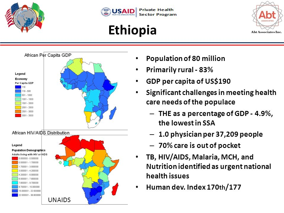 Ethiopia Population of 80 million Primarily rural - 83% GDP per capita of US$190 Significant challenges in meeting health care needs of the populace – THE as a percentage of GDP - 4.9%, the lowest in SSA – 1.0 physician per 37,209 people – 70% care is out of pocket TB, HIV/AIDS, Malaria, MCH, and Nutrition identified as urgent national health issues Human dev.