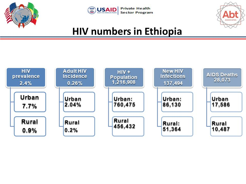 HIV numbers in Ethiopia HIV prevalence 2.4% Urban7.7% Rural0.9% Adult HIV Incidence 0.26% Urban 2.04% Rural0.2% HIV + Population 1,216,908 Urban: 760,475 Rural 456,432 New HIV Infections 137,494 Urban: 86,130 Rural: 51,364 AIDS Deaths 28,073 Urban 17,586 Rural 10,487