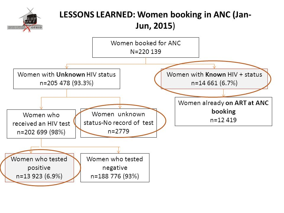 Women booked for ANC N=220 139 Women with Unknown HIV status n=205 478 (93.3%) Women with Known HIV + status n=14 661 (6.7%) Women who received an HIV test n=202 699 (98%) Women already on ART at ANC booking n=12 419 Women unknown status-No record of test n=2779 LESSONS LEARNED: Women booking in ANC (Jan- Jun, 2015) Women who tested positive n=13 923 (6.9%) Women who tested negative n=188 776 (93%)