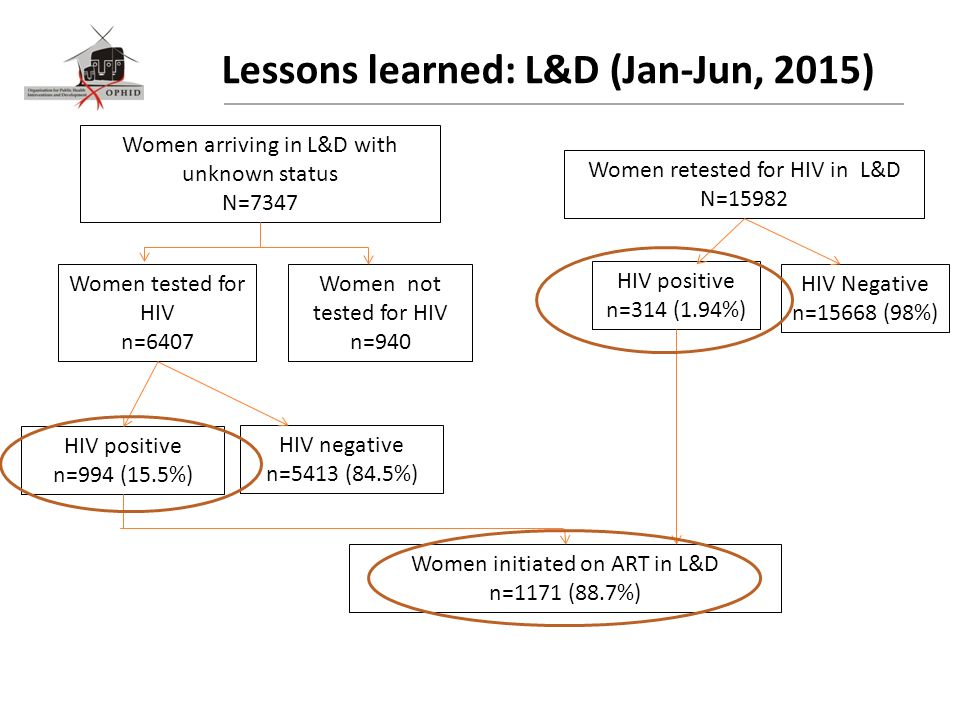 Lessons learned: L&D (Jan-Jun, 2015) Women arriving in L&D with unknown status N=7347 Women tested for HIV n=6407 Women not tested for HIV n=940 HIV positive n=994 (15.5%) HIV negative n=5413 (84.5%) Women retested for HIV in L&D N=15982 HIV positive n=314 (1.94%) HIV Negative n=15668 (98%) Women initiated on ART in L&D n=1171 (88.7%)