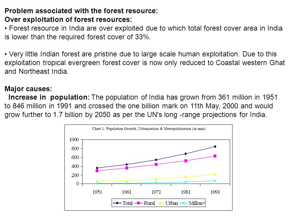 Problem associated with the forest resource: Over exploitation of forest resources: Forest resource in India are over exploited due to which total forest cover area in India is lower than the required forest cover of 33%.