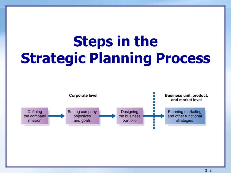 unit plan of marketing