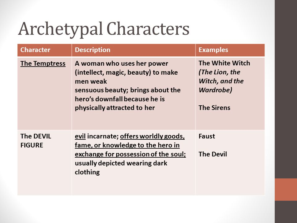 archetype examples