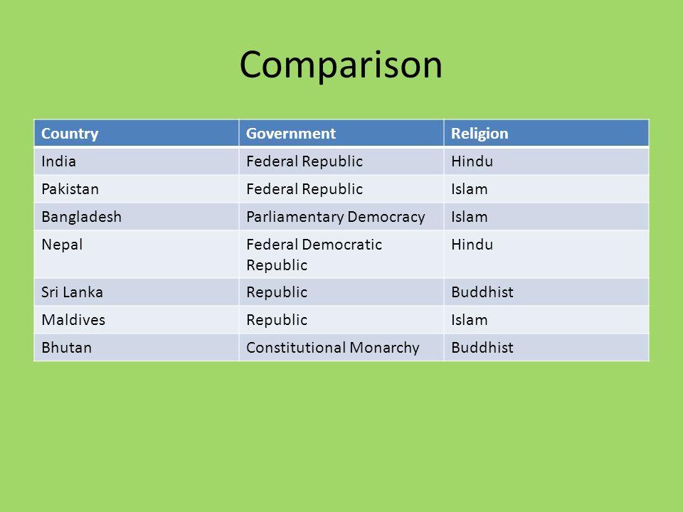 Comparison CountryGovernmentReligion IndiaFederal RepublicHindu PakistanFederal RepublicIslam BangladeshParliamentary DemocracyIslam NepalFederal Democratic Republic Hindu Sri LankaRepublicBuddhist MaldivesRepublicIslam BhutanConstitutional MonarchyBuddhist